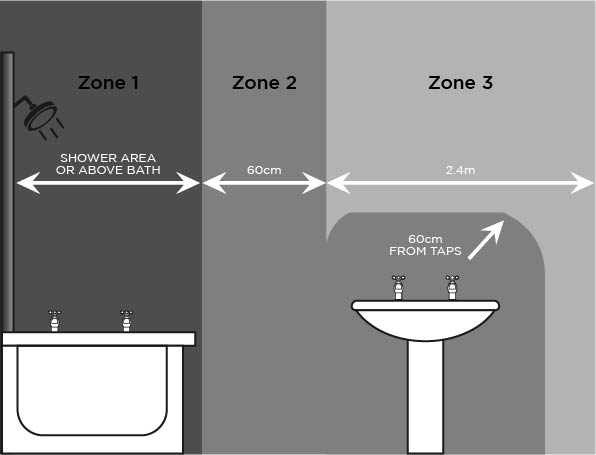 Bathroom Zones